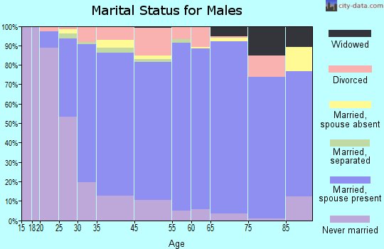 Rogers County marital status for males