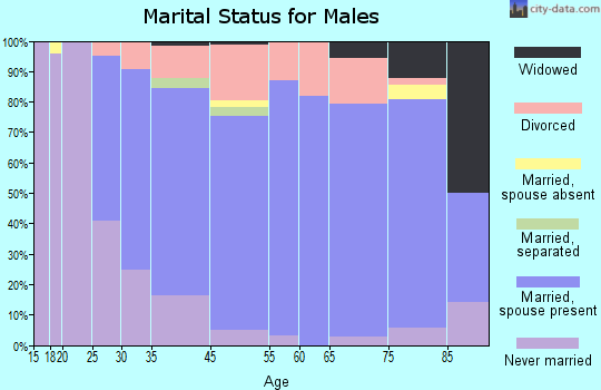 Osceola County marital status for males