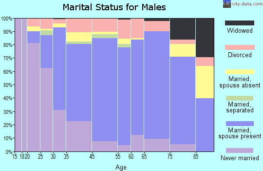 Sunflower County marital status for males