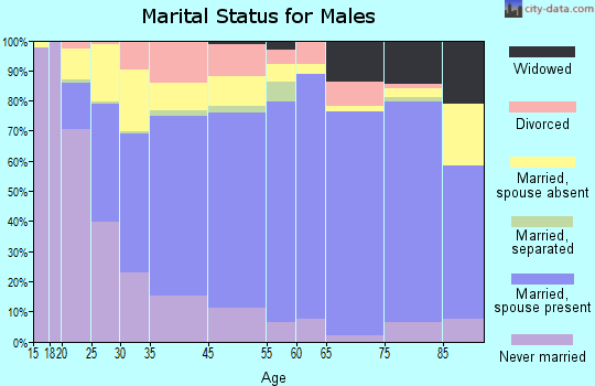 Eastland County marital status for males