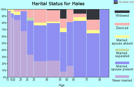 Northumberland County marital status for males