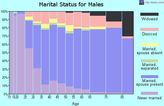 Tallahatchie County marital status for males