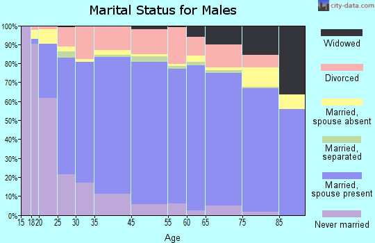Moniteau County marital status for males