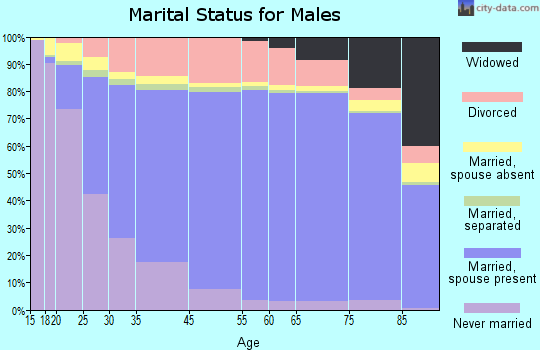 Tate County marital status for males