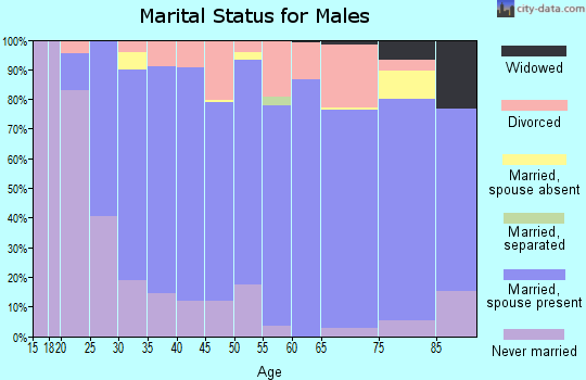 Richland County marital status for males
