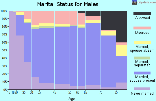 Texas County marital status for males