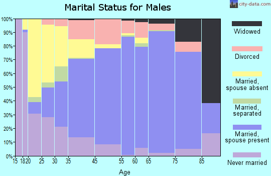 Greenlee County marital status for males