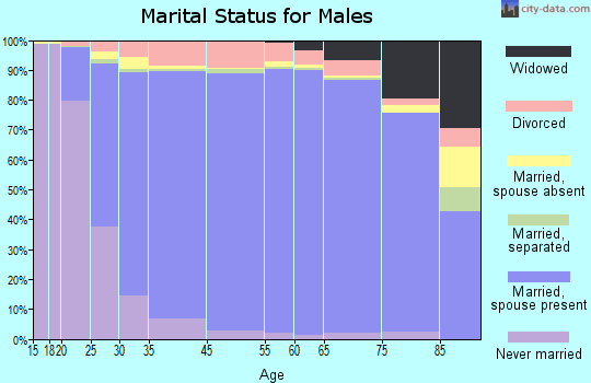 Tunica County marital status for males
