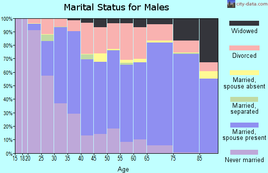 Bent County marital status for males