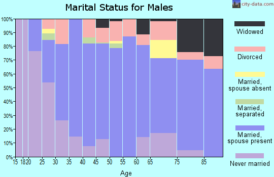 Hart County marital status for males