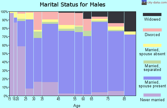 Osage County marital status for males