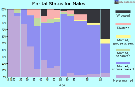 Beauregard Parish marital status for males