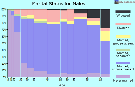 Saunders County marital status for males
