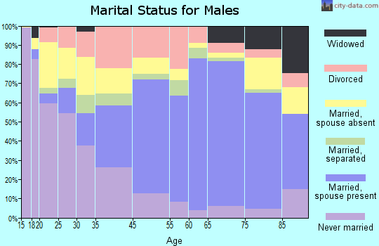 Scotts Bluff County marital status for males