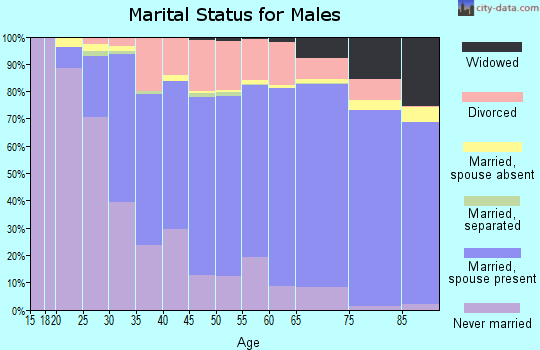 Sac County marital status for males