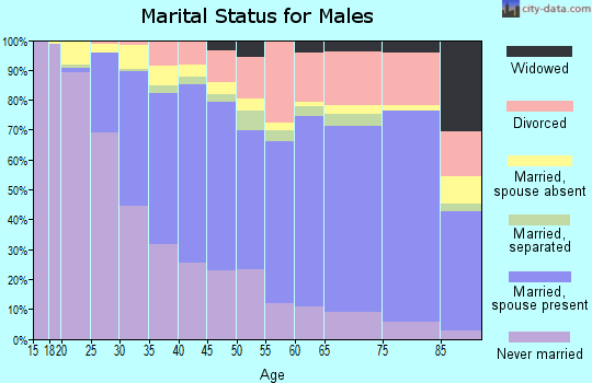 St. Clair County marital status for males