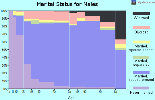 Platte County marital status for males