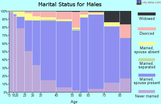 Tyrrell County marital status for males