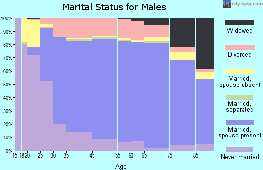 Sheridan County marital status for males