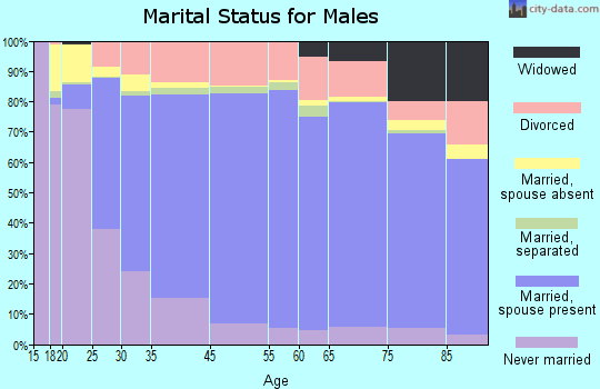 Reynolds County marital status for males