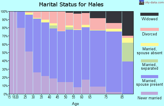 Grayson County marital status for males