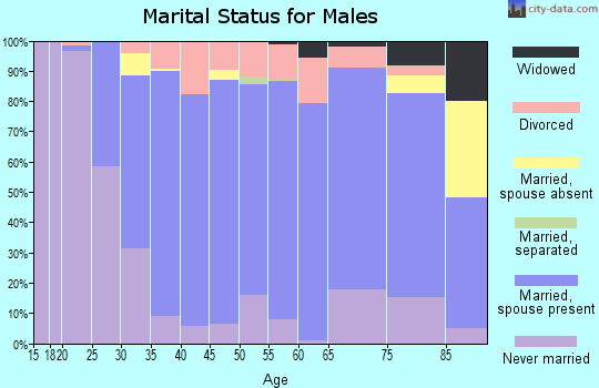 Stafford County marital status for males