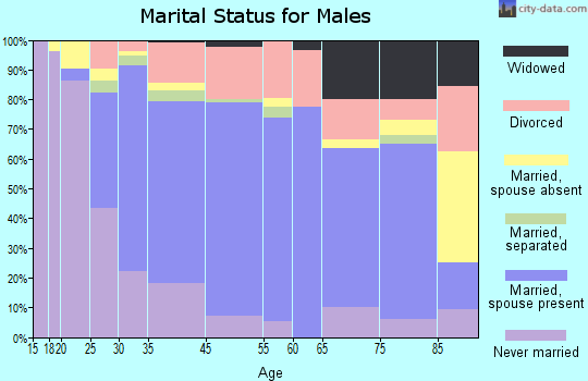Oldham County marital status for males