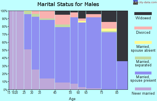 Pendleton County marital status for males