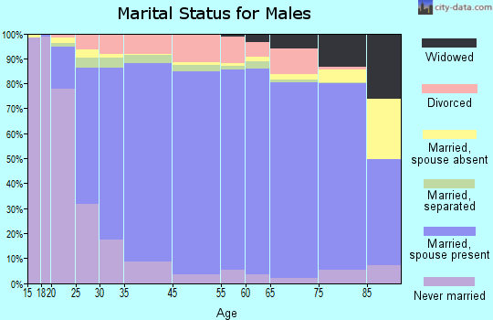 Hardeman County marital status for males