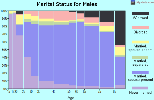 Harris County marital status for males