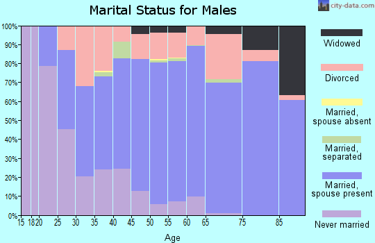 Taney County marital status for males