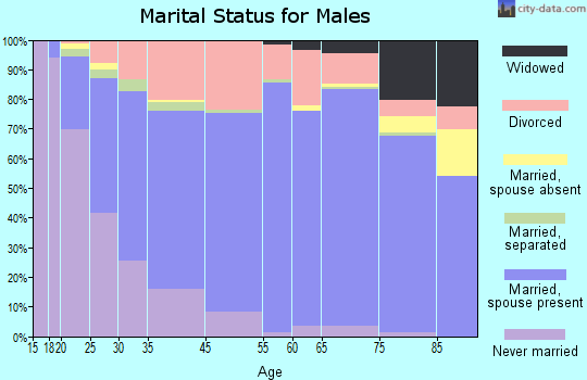 Hill County marital status for males