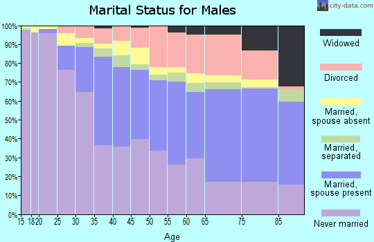 Oconee County marital status for males
