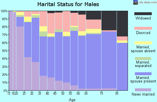 Howard County marital status for males