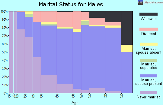 Pike County marital status for males