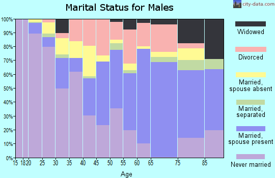 Contra Costa County marital status for males
