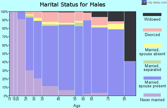 Boulder County marital status for males