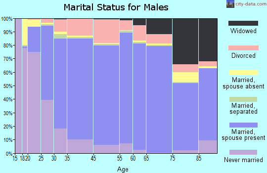 Talbot County marital status for males