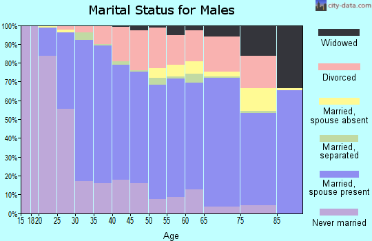 Troup County marital status for males