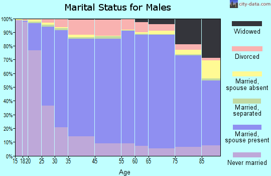 Walker County marital status for males