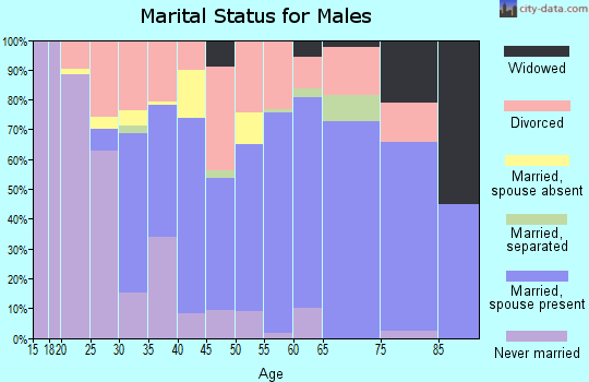 Montague County marital status for males