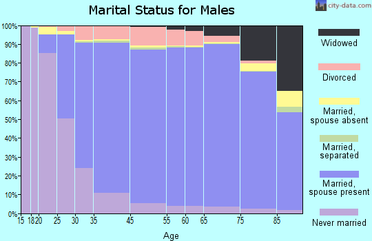 Montgomery County marital status for males
