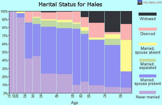 Albany County marital status for males