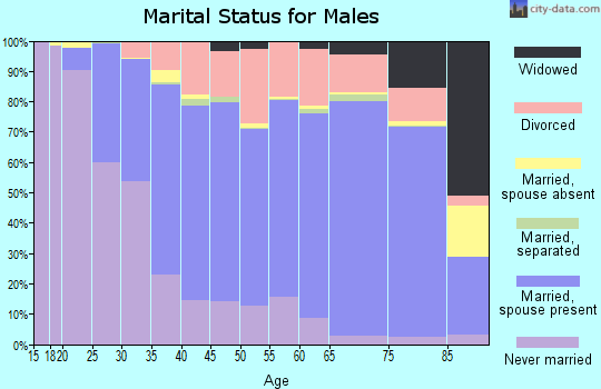 Sherman County marital status for males