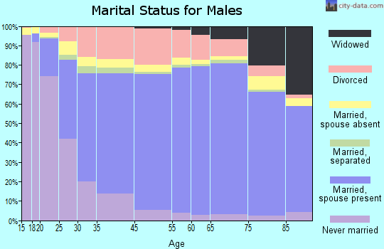 Cascade County marital status for males