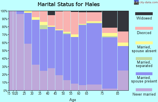 Campbell County marital status for males