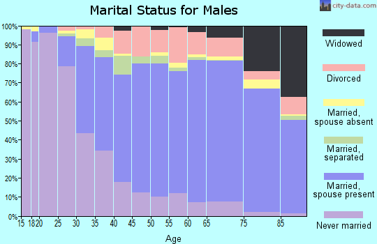Gloucester County marital status for males