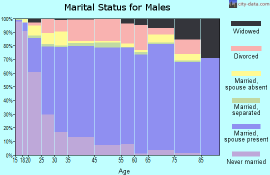 Curry County marital status for males