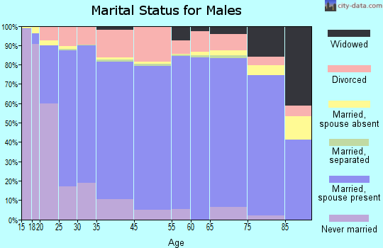 Goshen County marital status for males