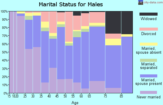 Carroll County marital status for males